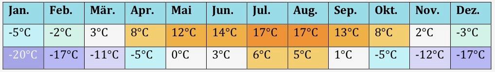Asien Klima