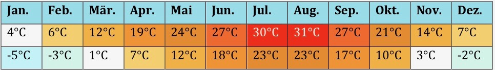 Korea Klima