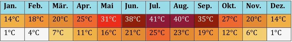 USa Klima 6 5