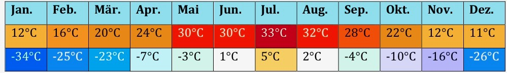 Polen Klima 2