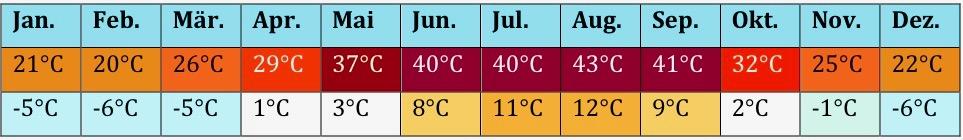 Spanien Klima 2