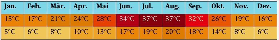 Spanien Klima 3