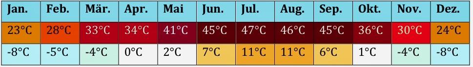 Spanien Klima 6