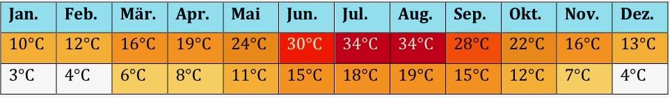 Spanien Klima