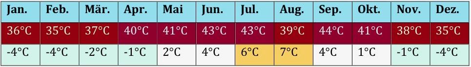 USa Klima 7 2