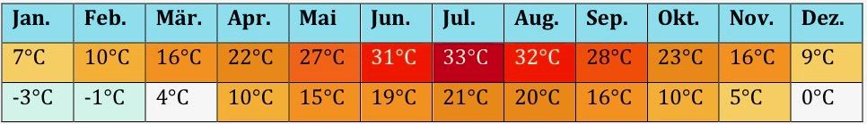 USa Klima 7 9