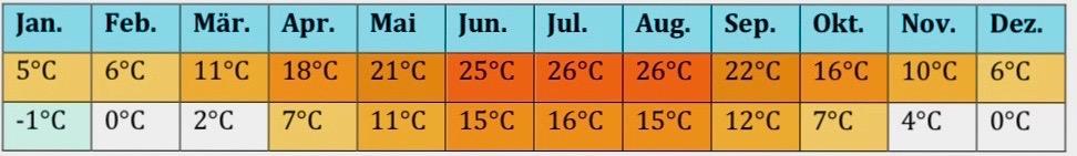 Deutschland-Klima-